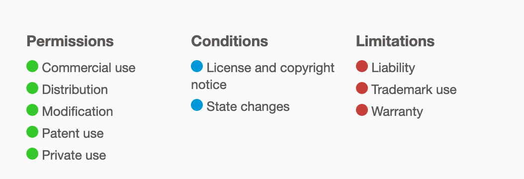 Apache 2.0 License summary of permissions, conditions and limitation
