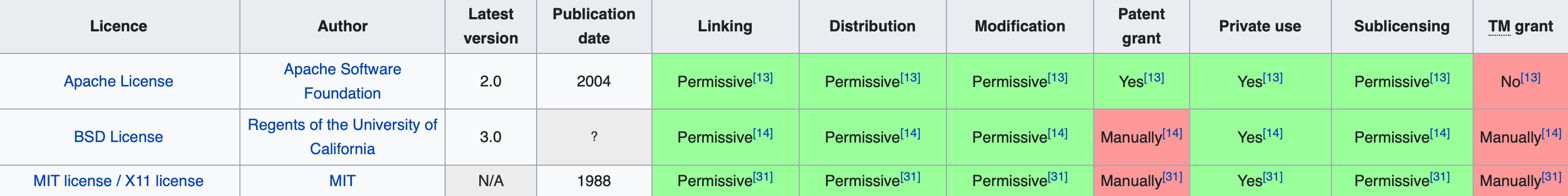 Comparision of open-source licenses - extract from Wikipedia