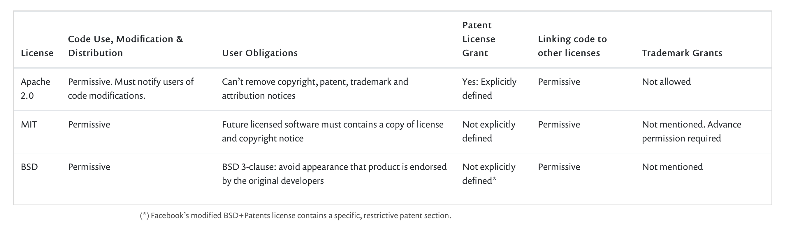 Comparision of open-source licenses - extract