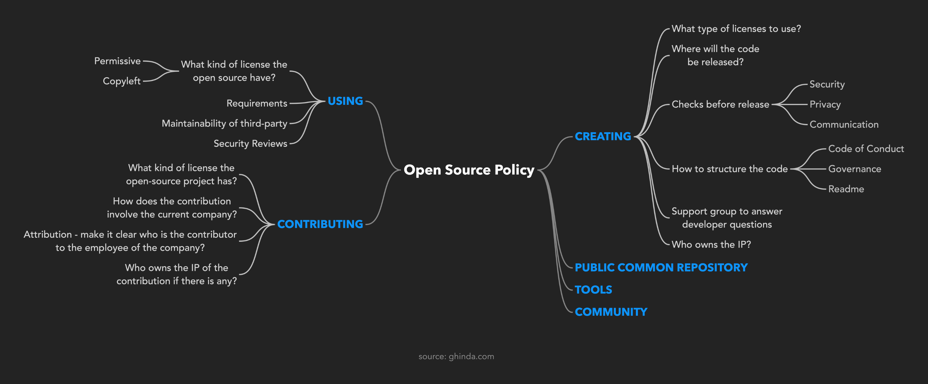 Open Source Policy - Topics to include