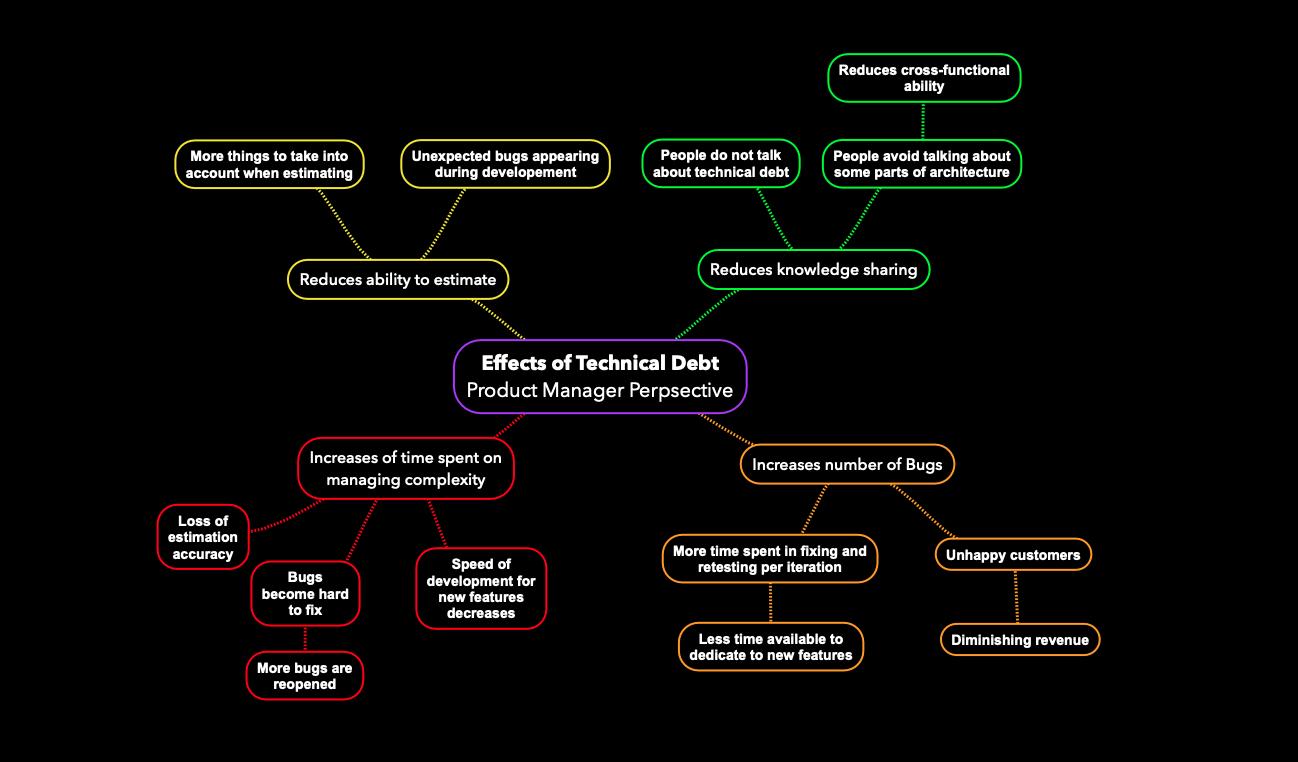 Effects of tehnical debt
