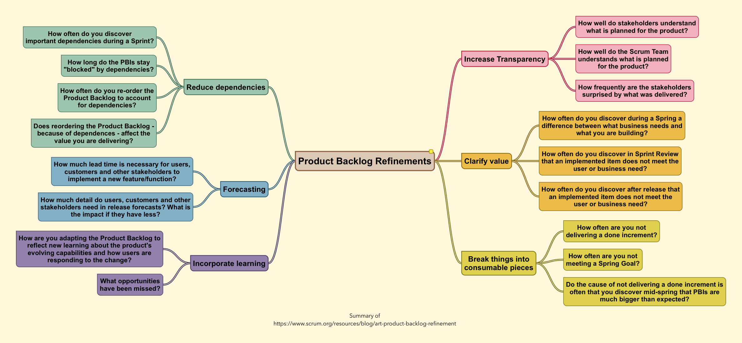 Questions about value of product backlog refinements